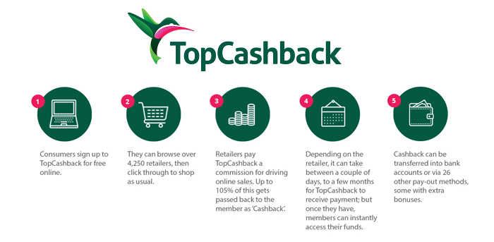 TopCashback Best Money Saving Apps Dynamic Dad